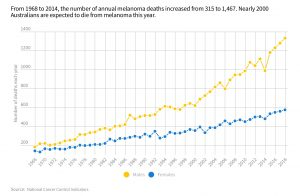 graph showing increase in UV-related deaths since 1968